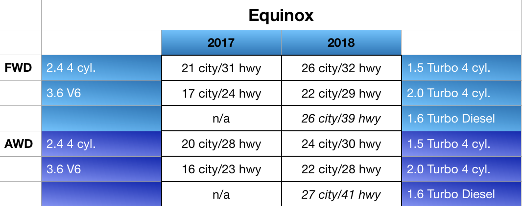 Equinox Fuel Mileage