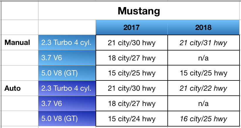 Mustang Fuel Mileage Comparison