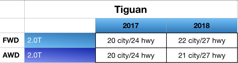 2018 Volkswagen Tiguan Fuel Mileage Comparison